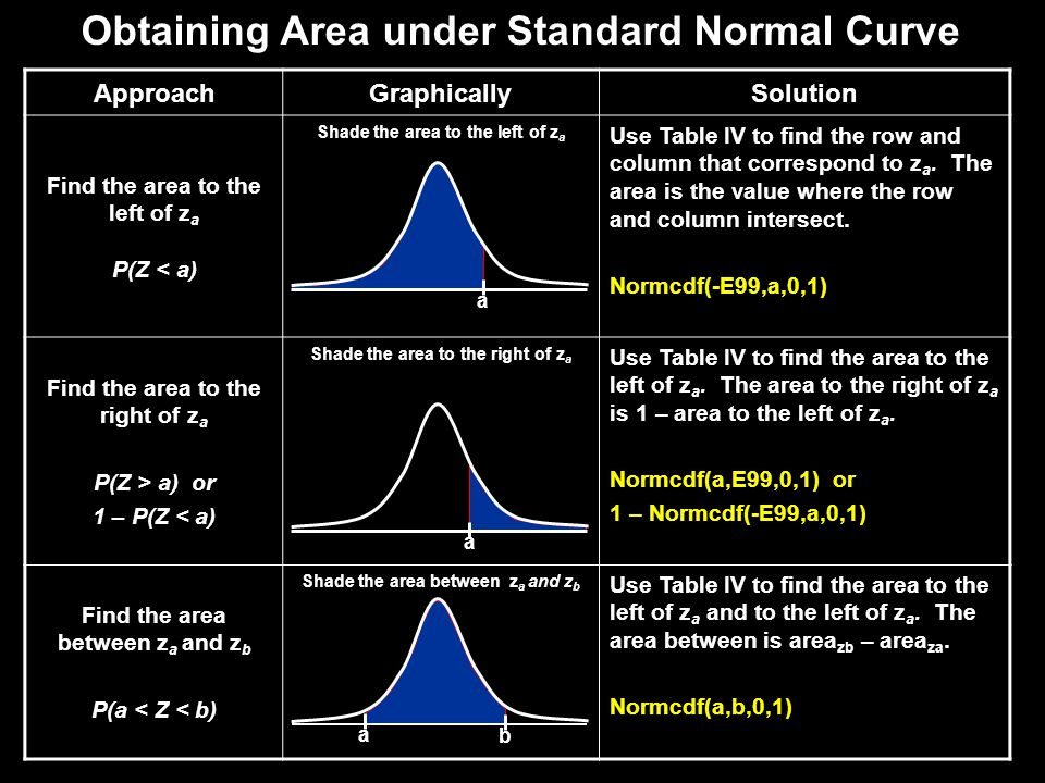 Obtaining Area under Standard Normal Curve