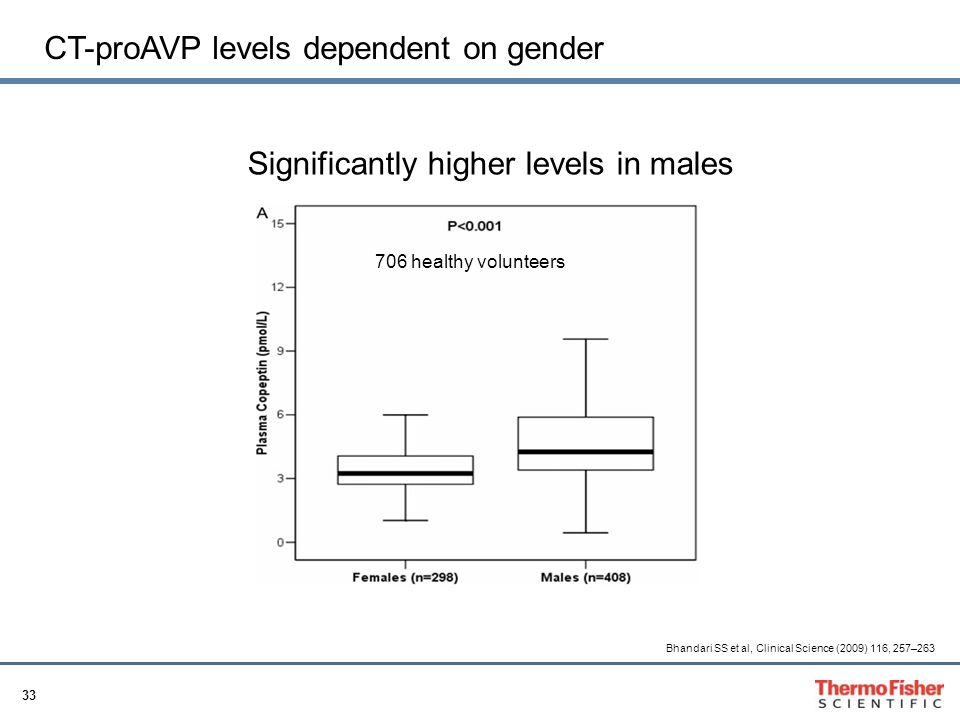 CT-proAVP levels dependent on gender