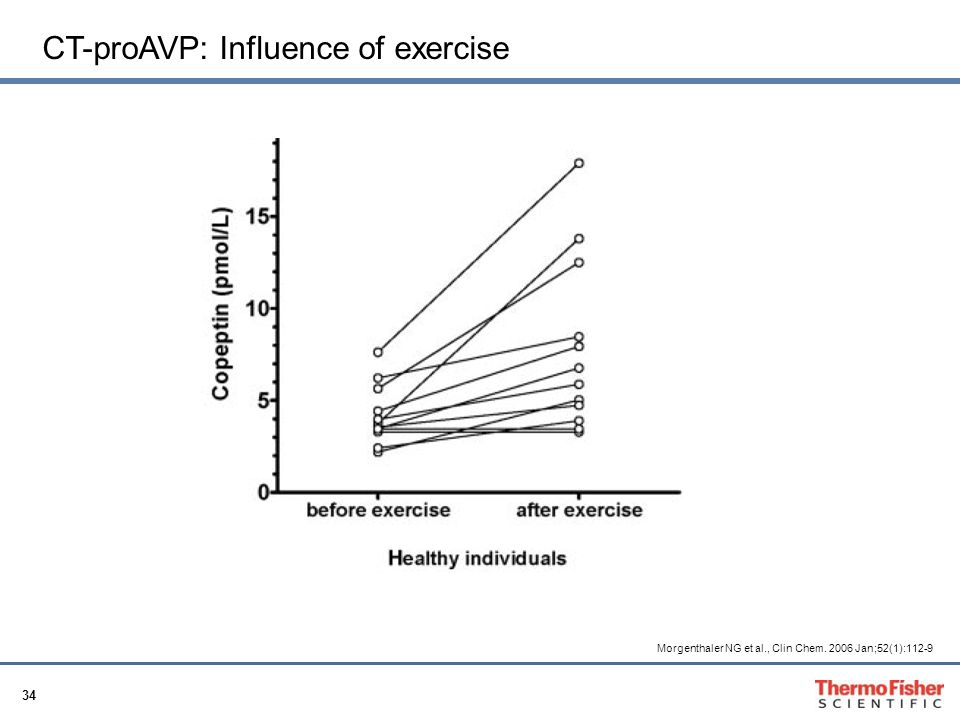 CT-proAVP: Influence of exercise