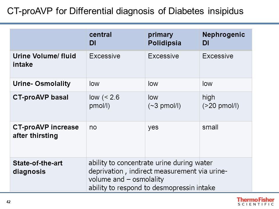 CT-proAVP for Differential diagnosis of Diabetes insipidus