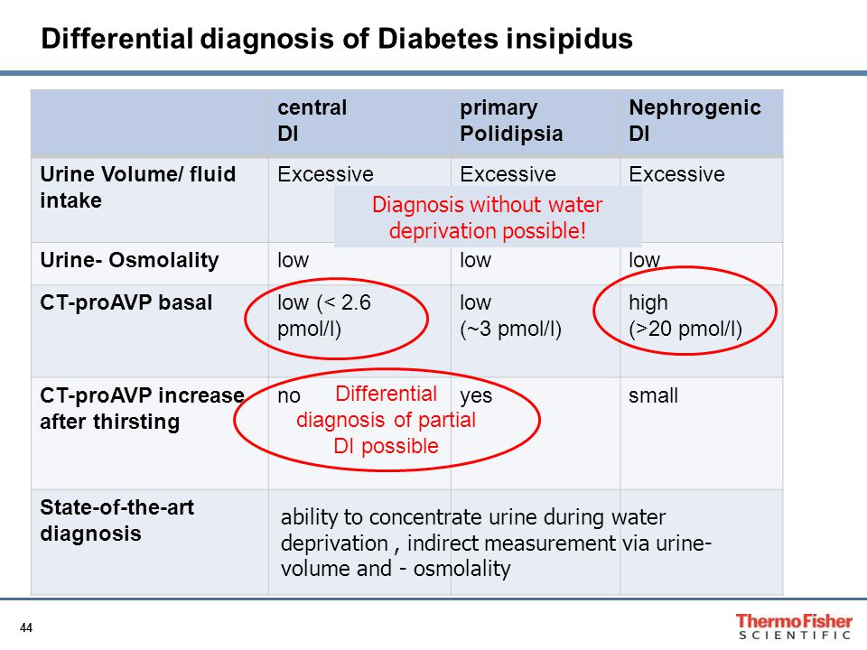 Differential diagnosis of Diabetes insipidus