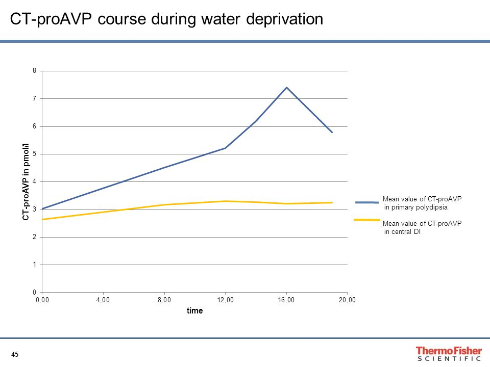 CT-proAVP course during water deprivation