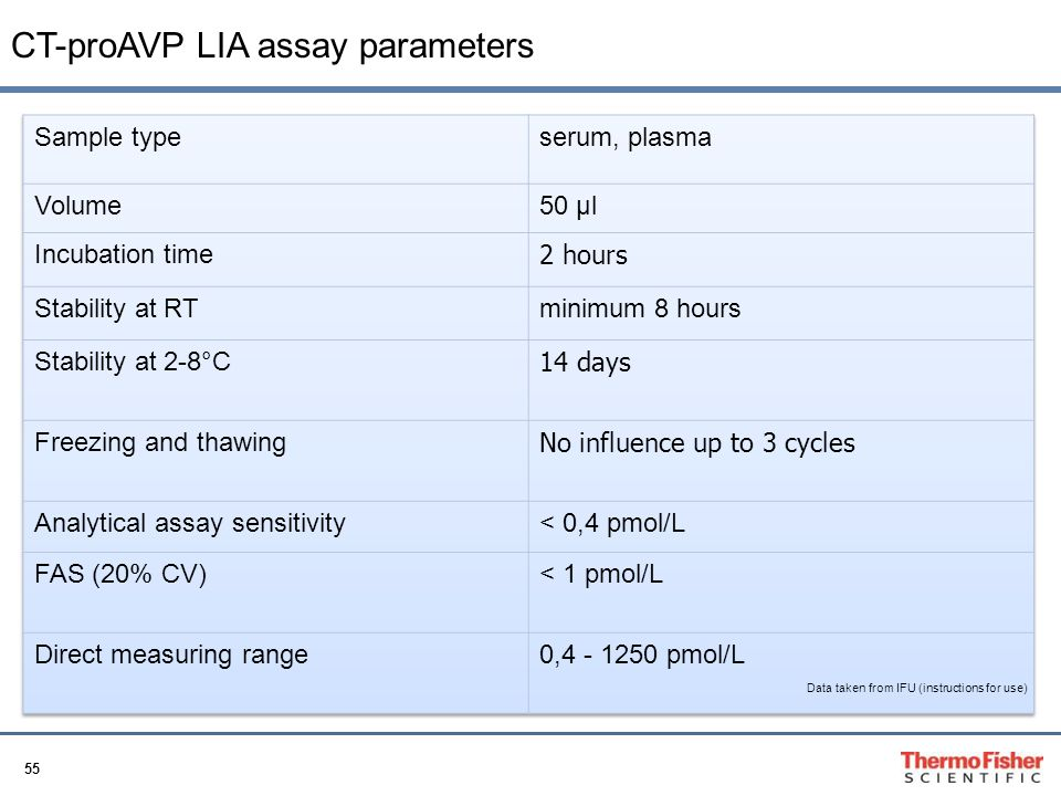 CT-proAVP LIA assay parameters