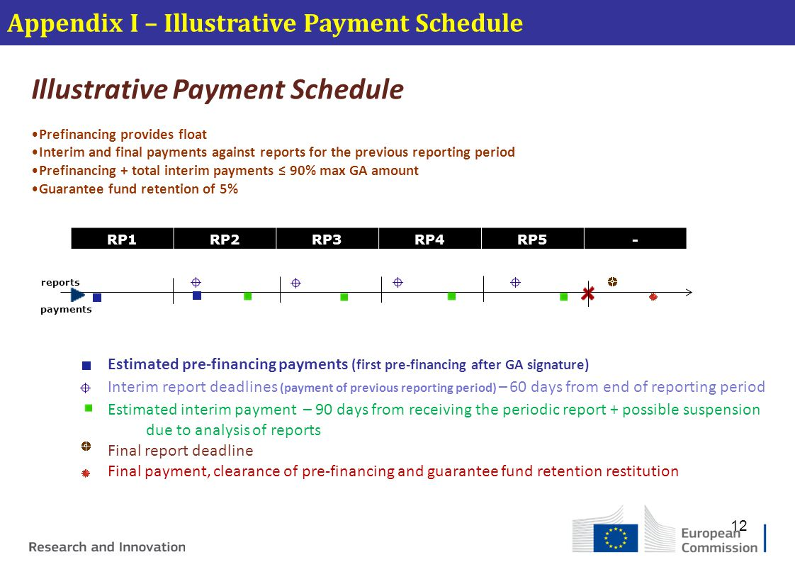 Illustrative Payment Schedule
