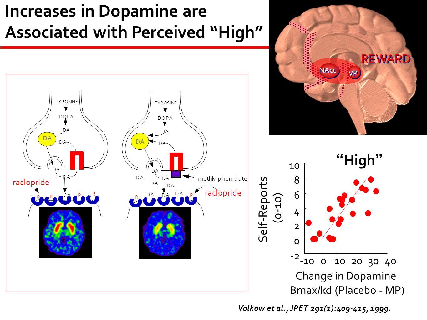Increases in Dopamine are Associated with Perceived High
