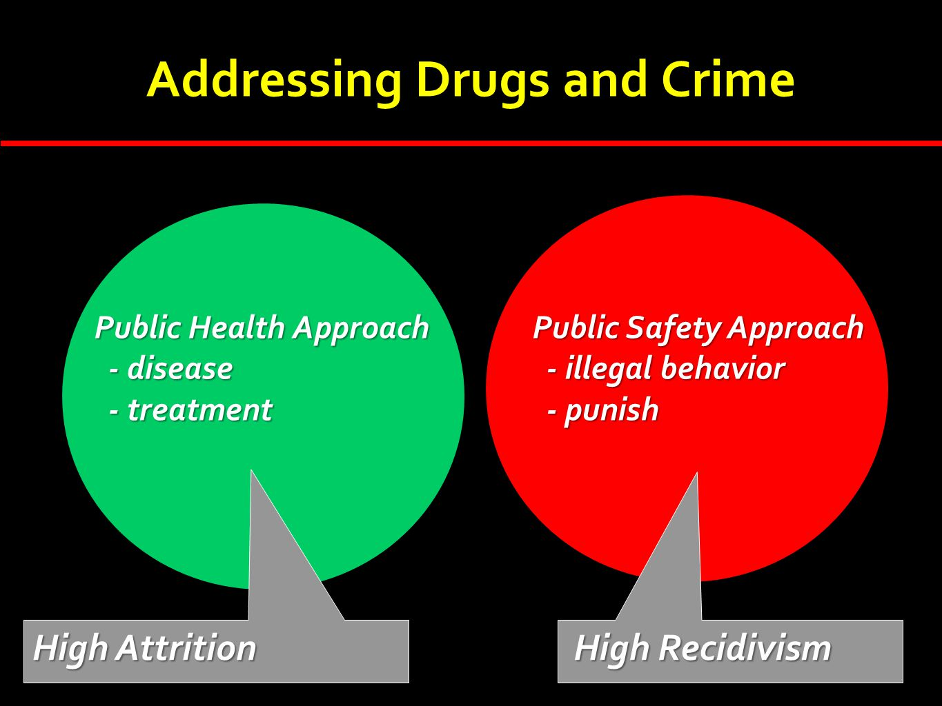 Addressing Drugs and Crime