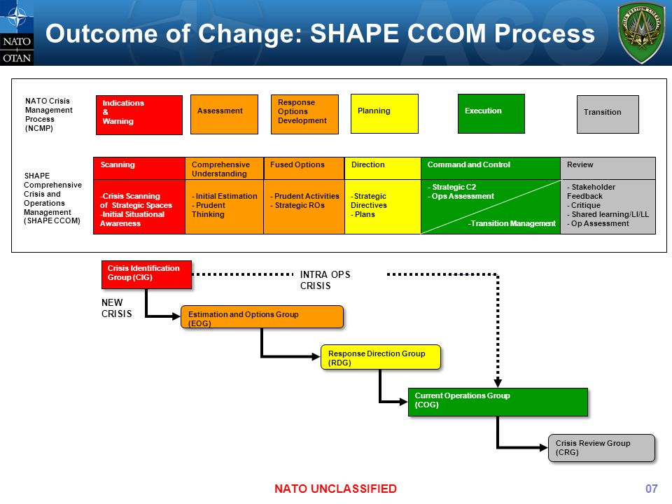 Outcome of Change: SHAPE CCOM Process