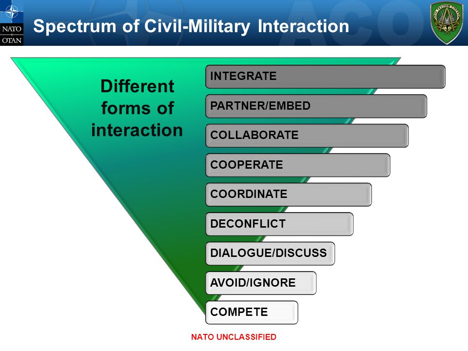 Spectrum of Civil-Military Interaction