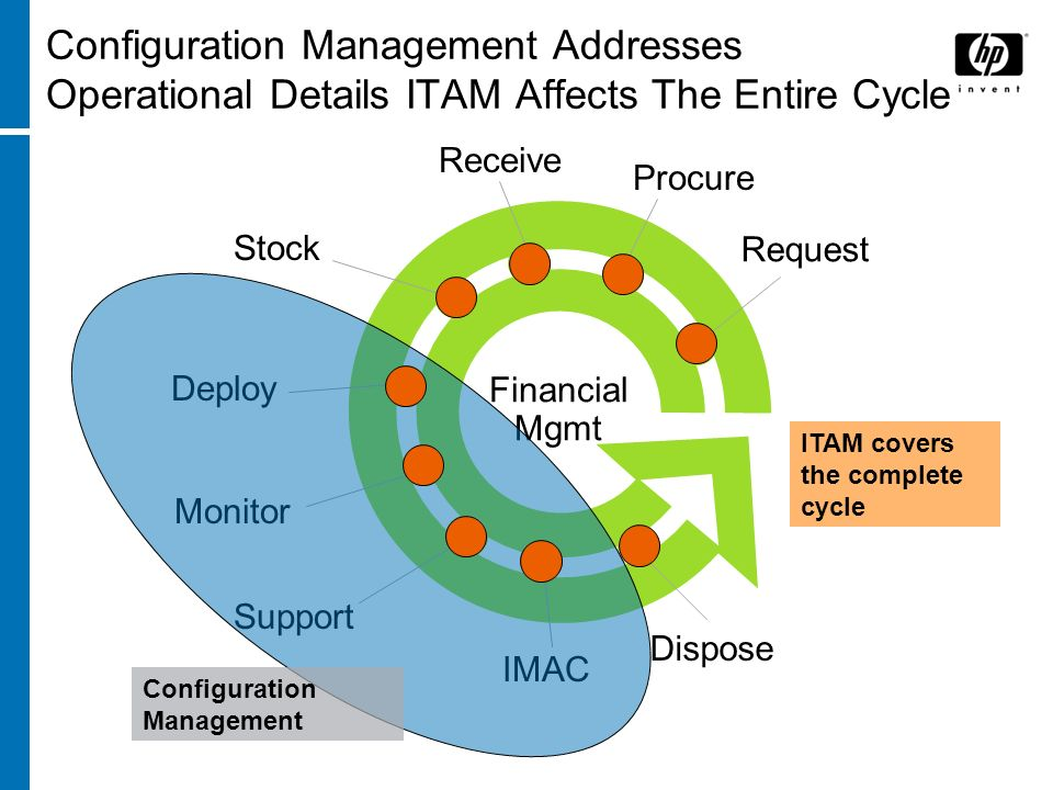 Configuration Management Addresses Operational Details ITAM Affects The Entire Cycle