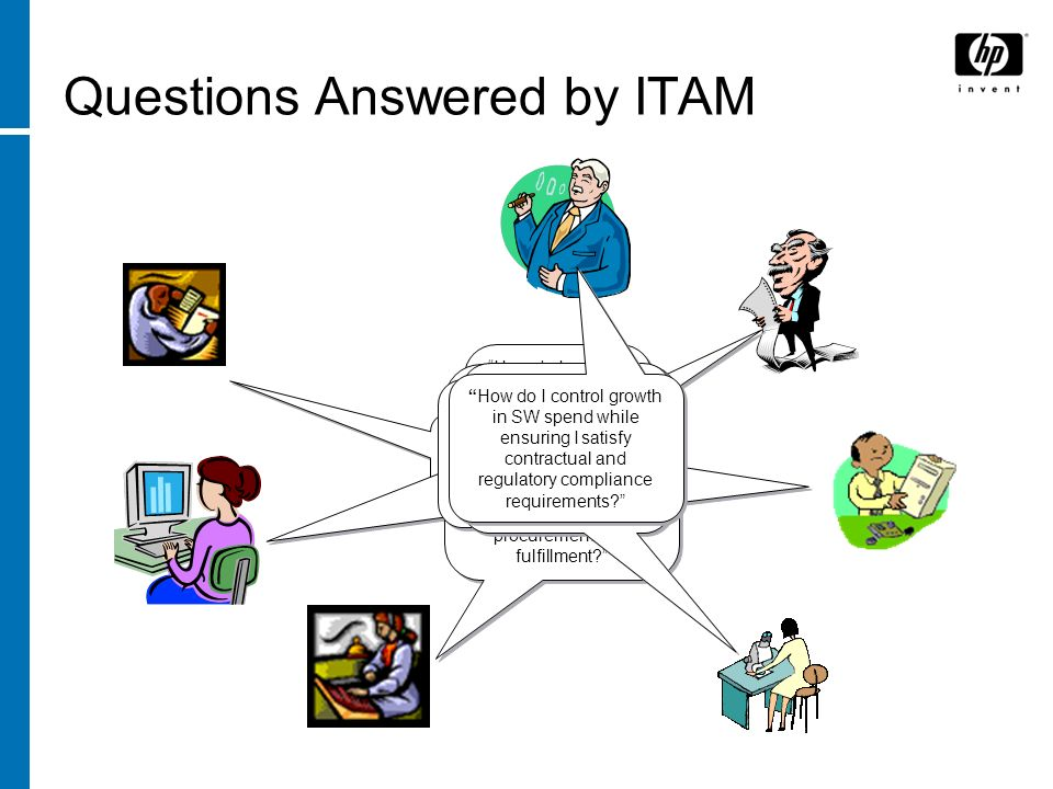 Questions Answered by ITAM