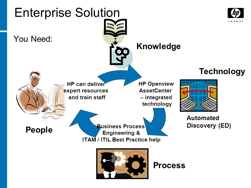 Enterprise Solution You Need: Knowledge Technology People Process