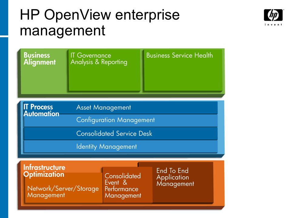 HP OpenView enterprise management