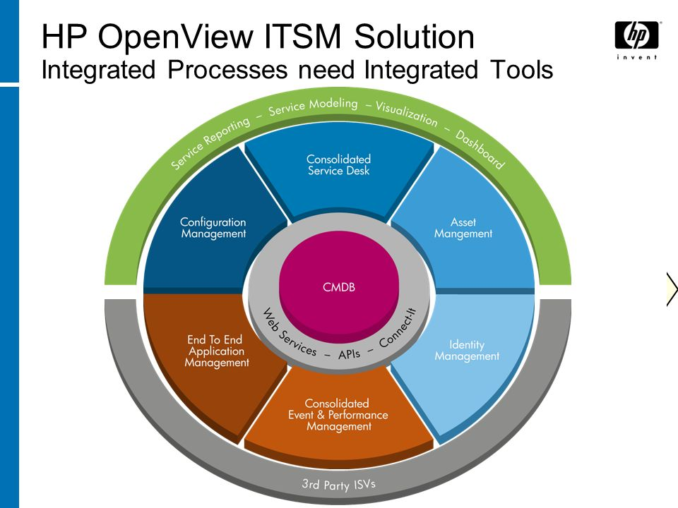 HP OpenView ITSM Solution Integrated Processes need Integrated Tools