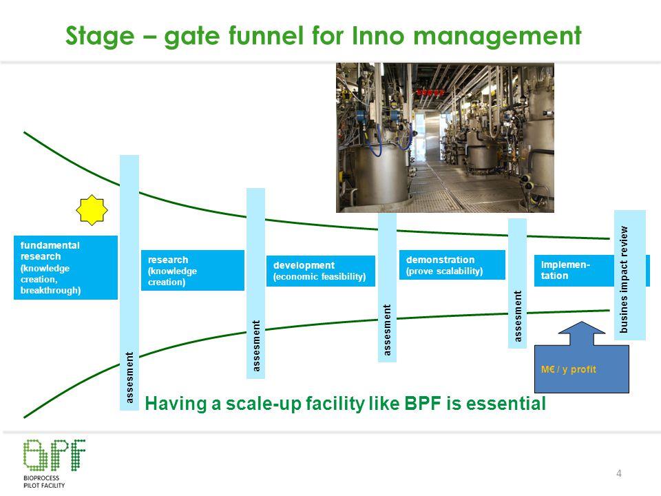 Stage – gate funnel for Inno management