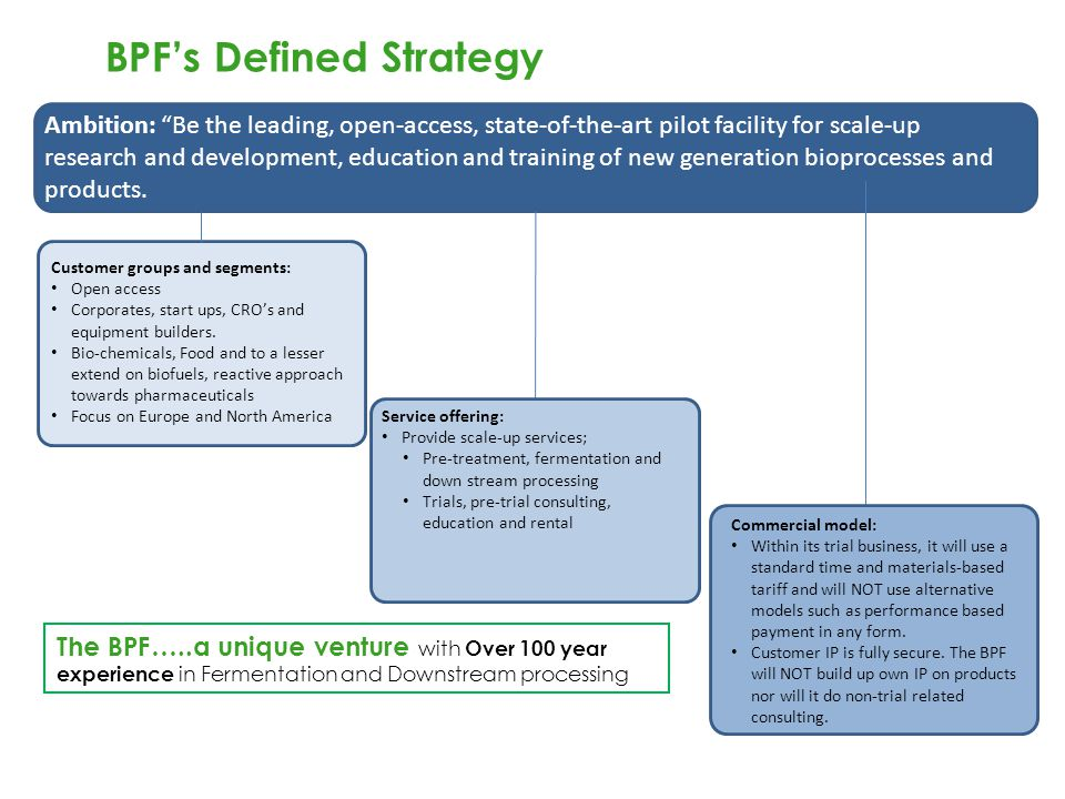 BPF's Defined Strategy