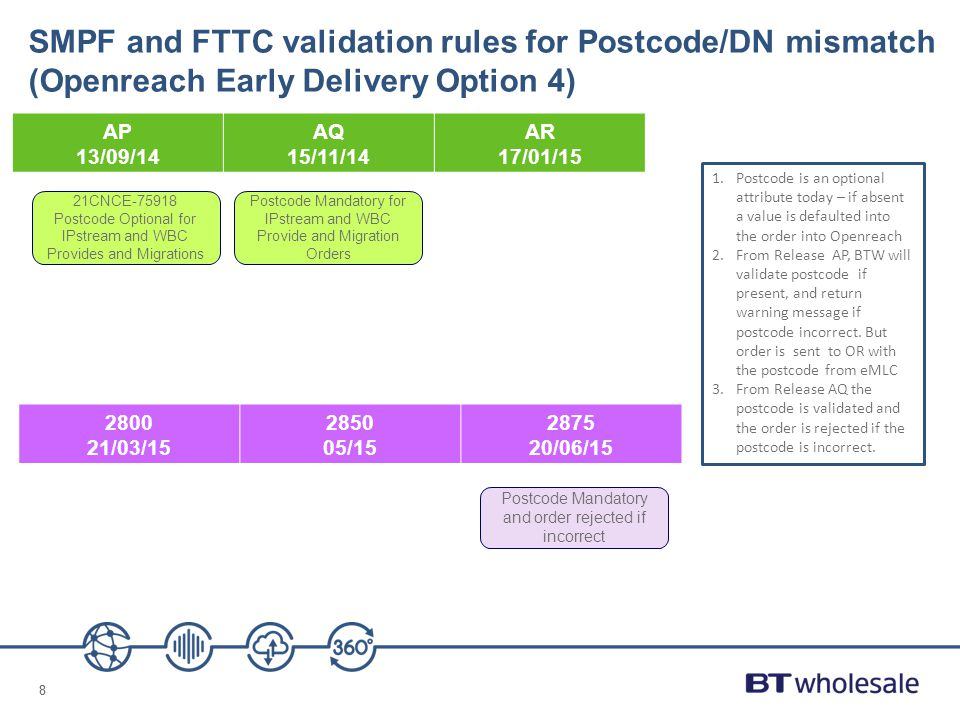 SMPF and FTTC validation rules for Postcode/DN mismatch (Openreach Early Delivery Option 4)