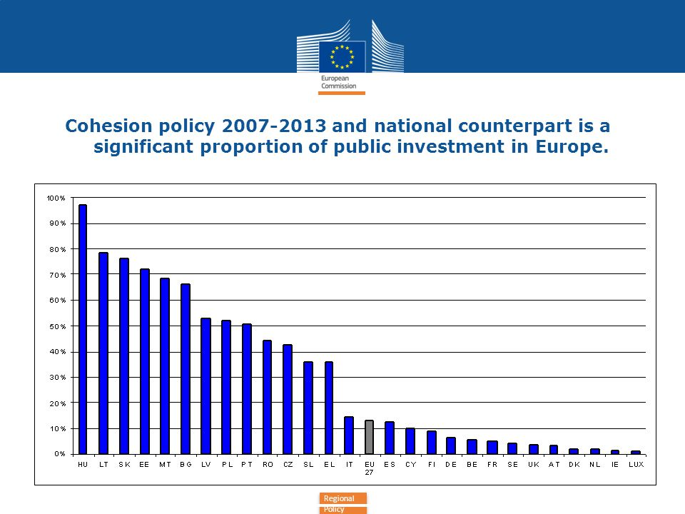 Cohesion policy and national counterpart is a significant proportion of public investment in Europe.