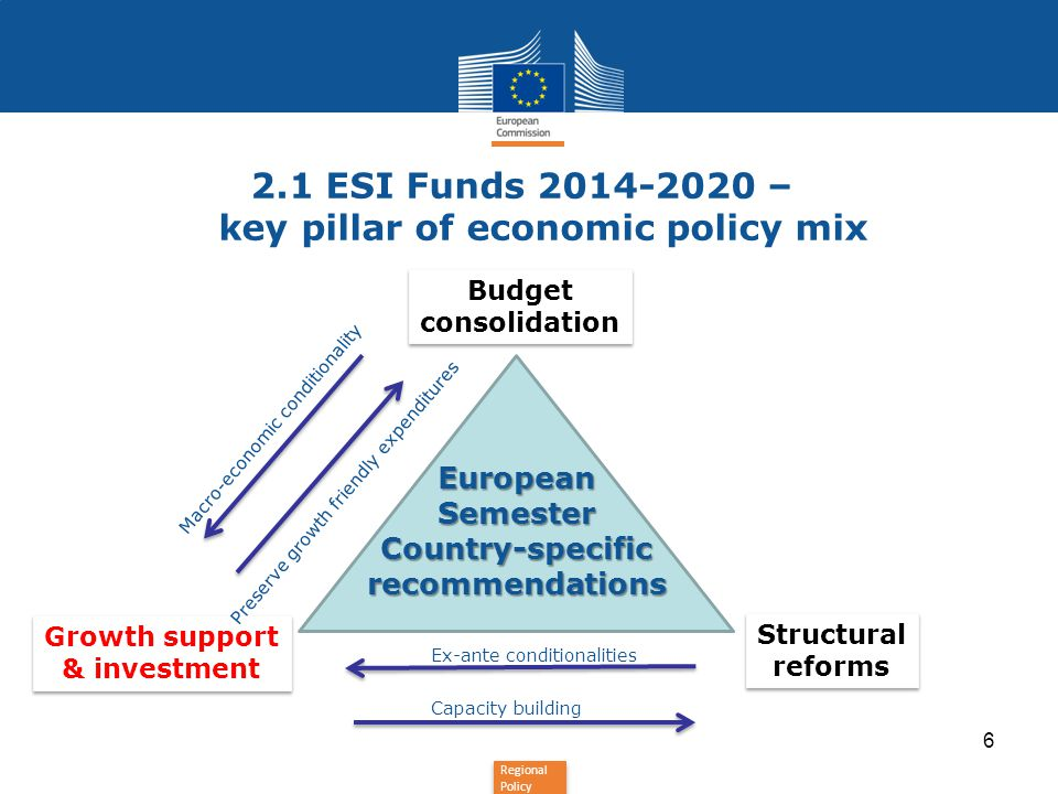 2.1 ESI Funds – key pillar of economic policy mix