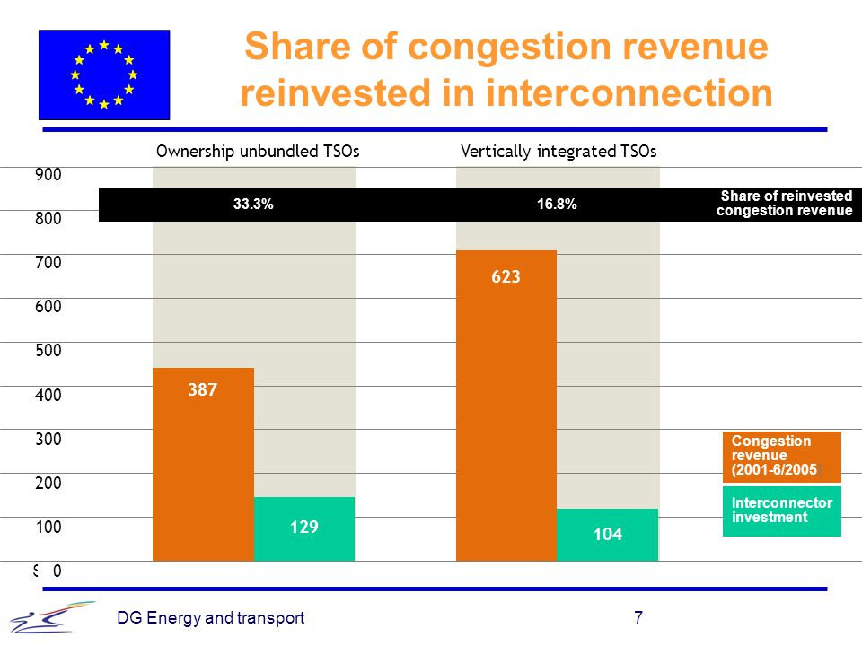 Share of congestion revenue reinvested in interconnection