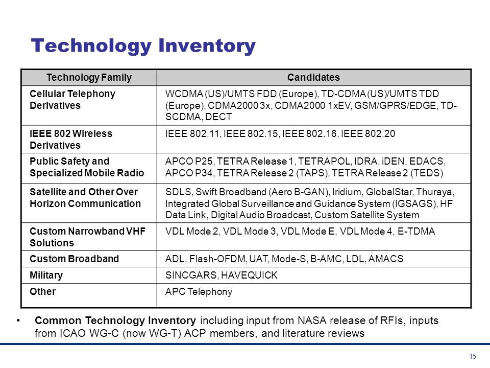 Technology Inventory Technology Family. Candidates. Cellular Telephony Derivatives.