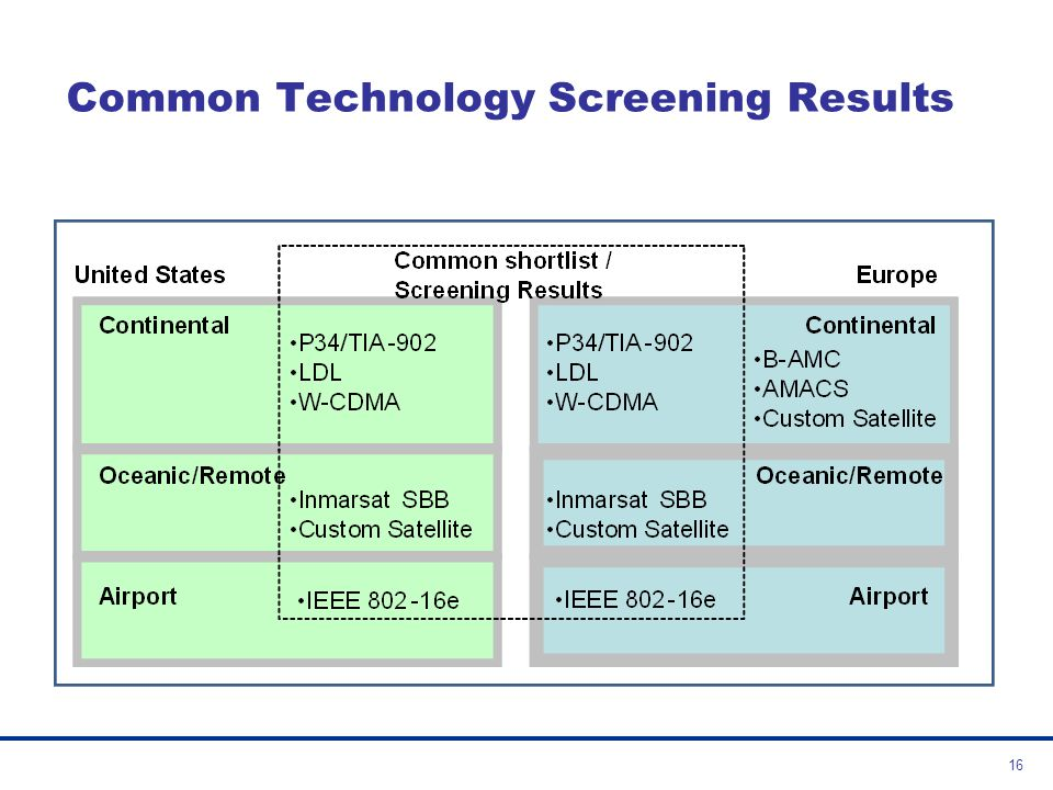 Common Technology Screening Results