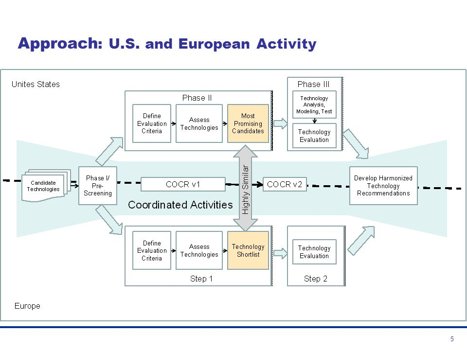 Approach: U.S. and European Activity