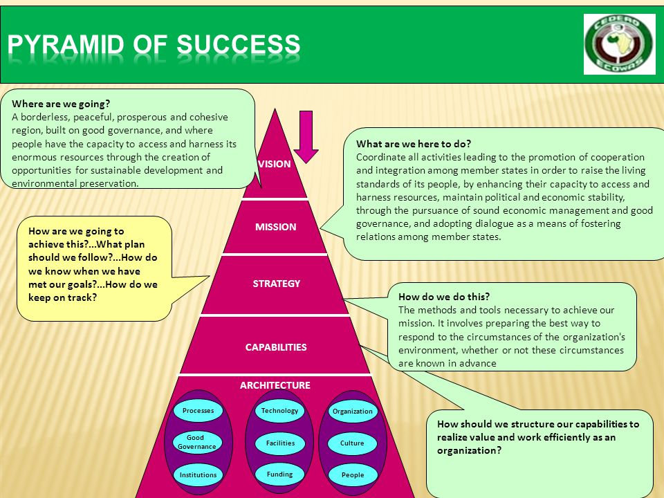 PYRAMID OF SUCCESS Where are we going