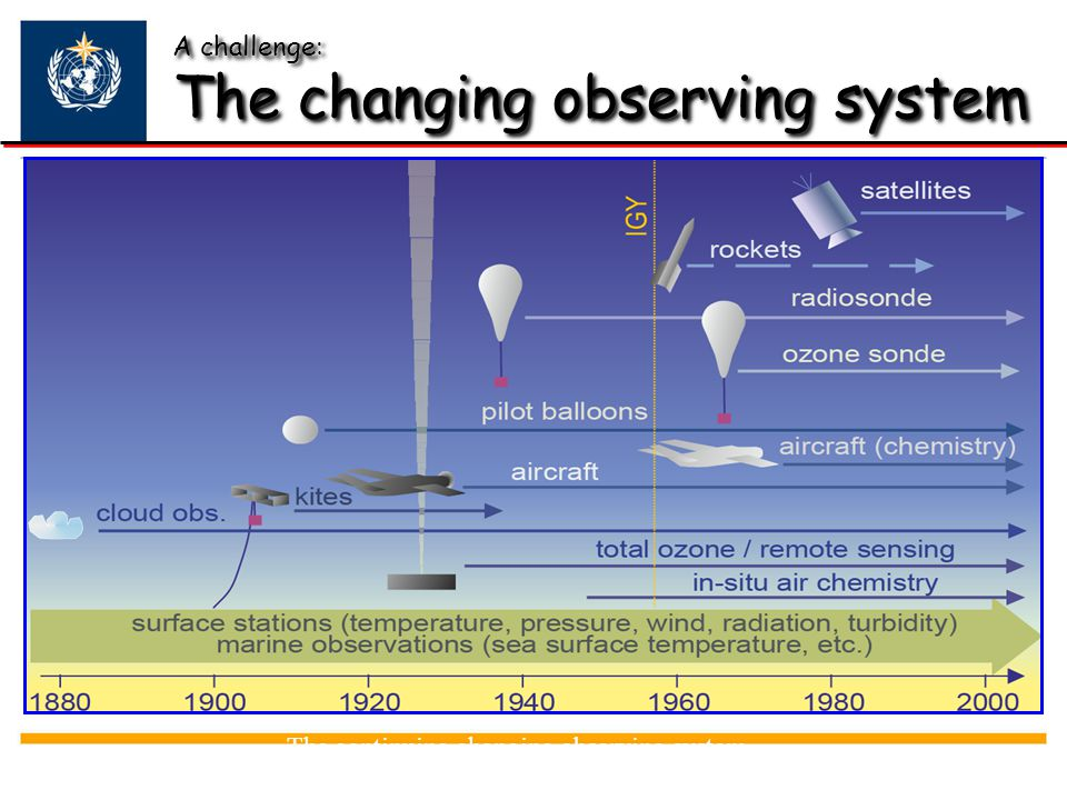 A challenge: The changing observing system
