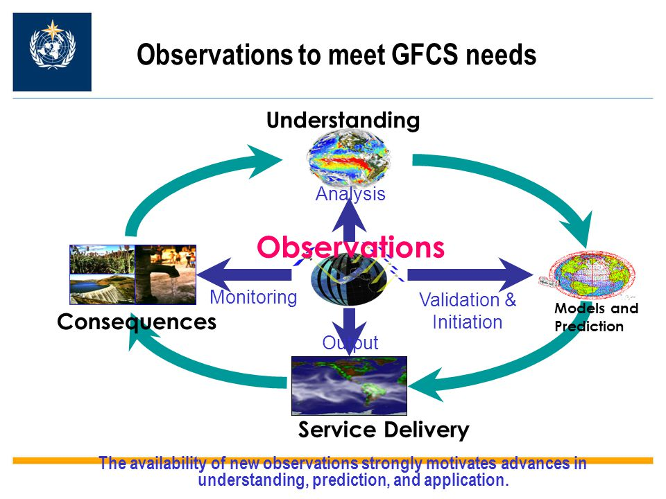 Observations to meet GFCS needs