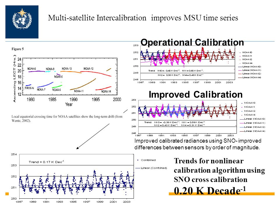 0.20 K Decade-1 Operational Calibration Improved Calibration