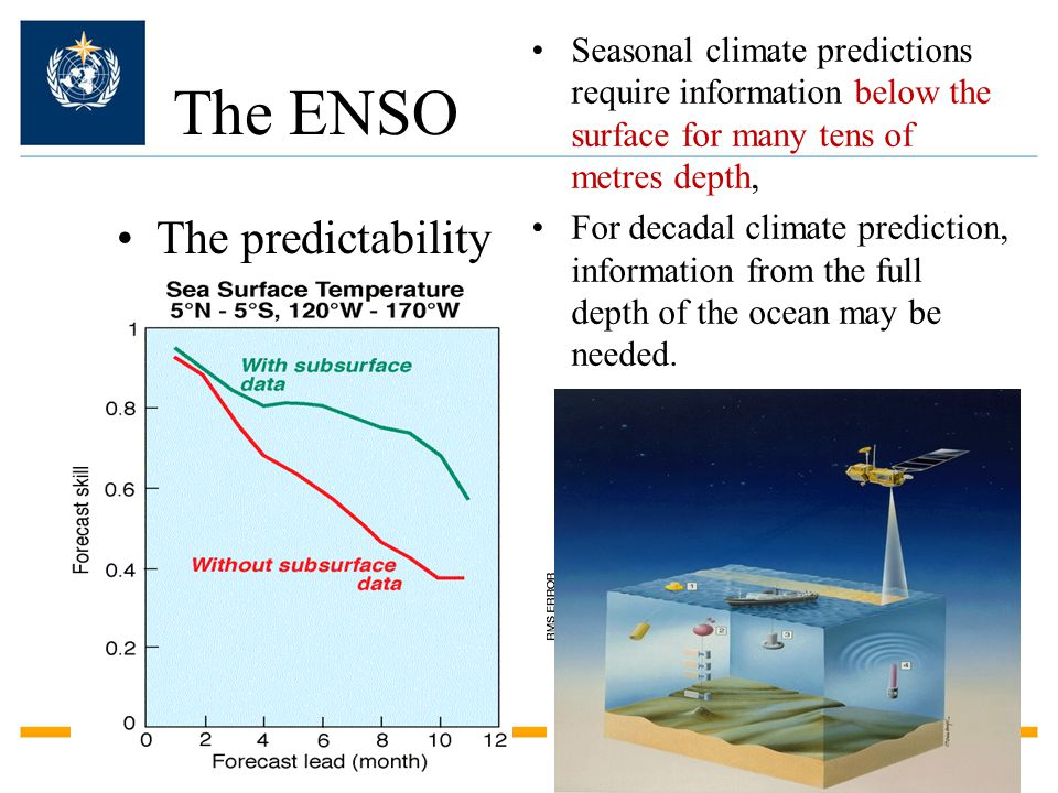 The ENSO The predictability