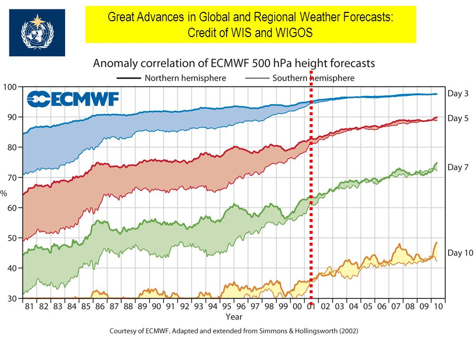 Great Advances in Global and Regional Weather Forecasts: