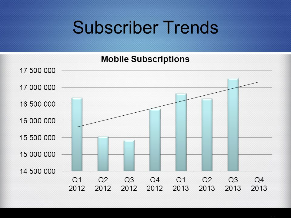 Subscriber Trends