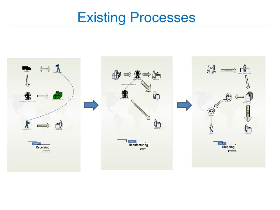 Existing Processes Receiving, Manufacturing, and Shipping, are the three existing processes.