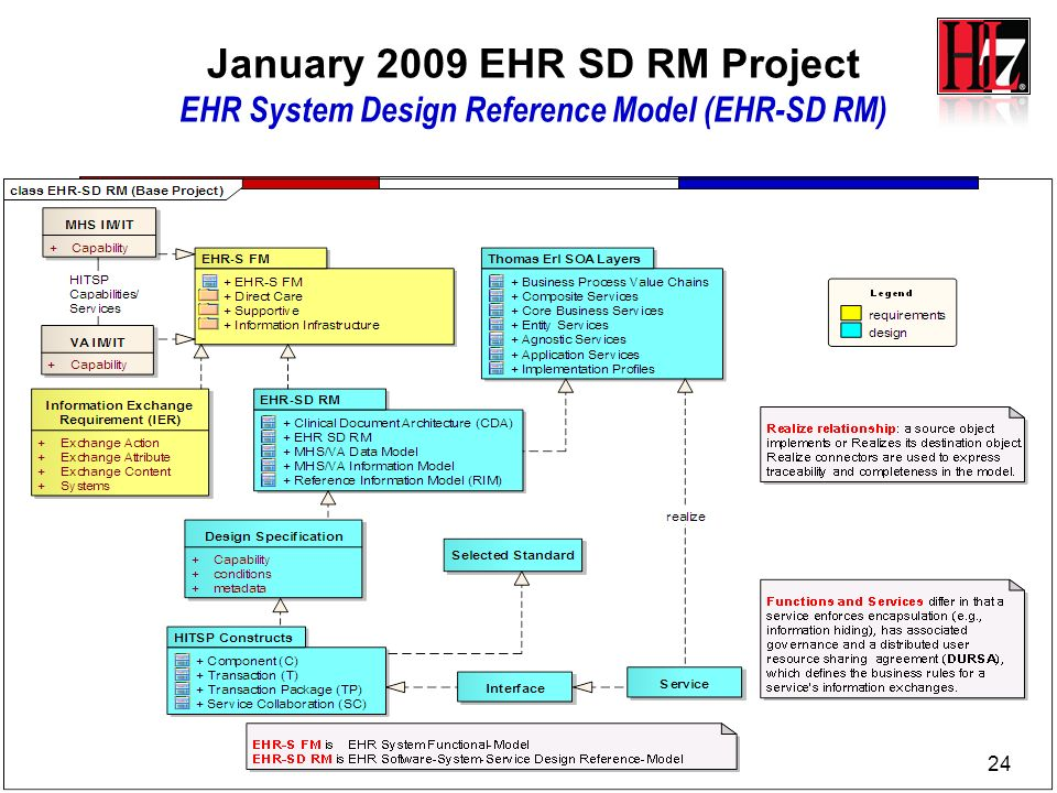 January 2009 EHR SD RM Project EHR System Design Reference Model (EHR-SD RM)