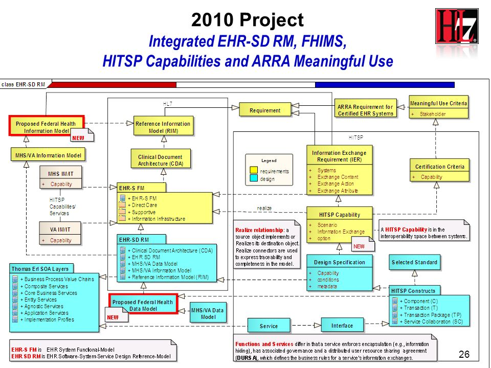 2010 Project Integrated EHR-SD RM, FHIMS,
