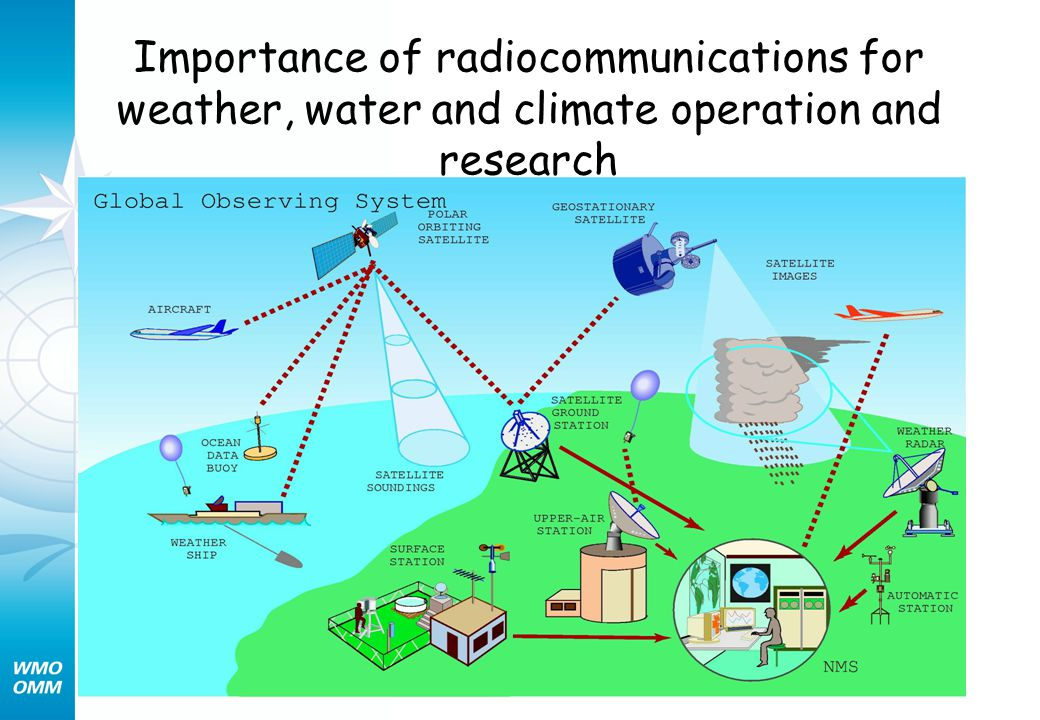 Importance of radiocommunications for weather, water and climate operation and research