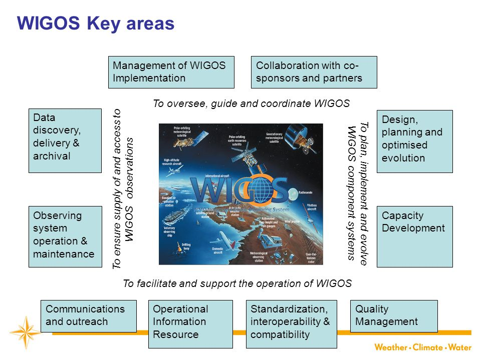 WIGOS Key areas Management of WIGOS Implementation