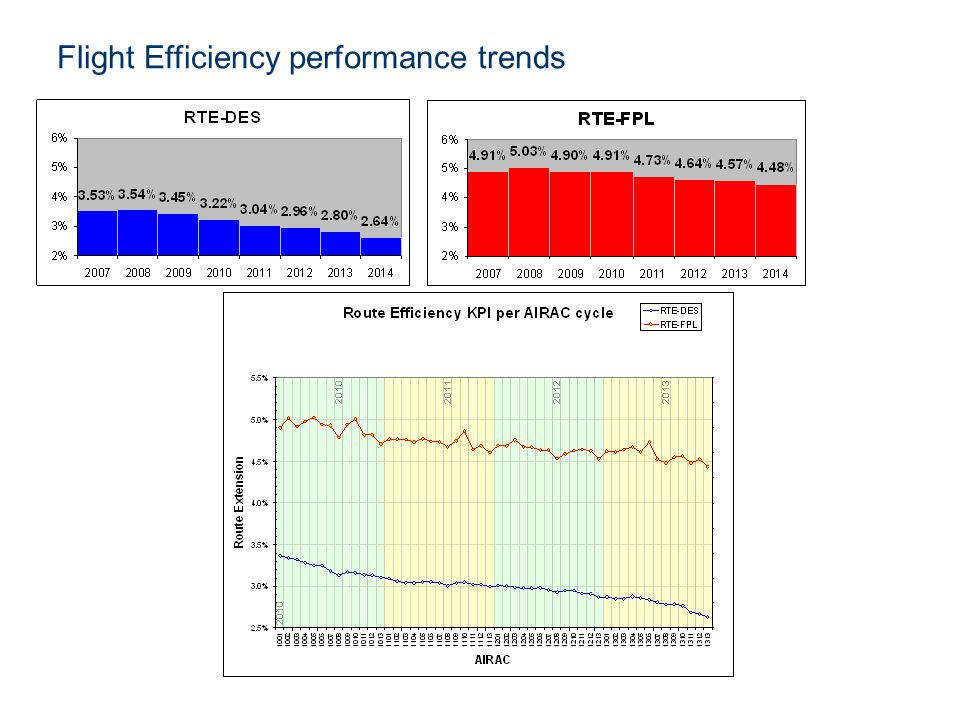 Flight Efficiency performance trends