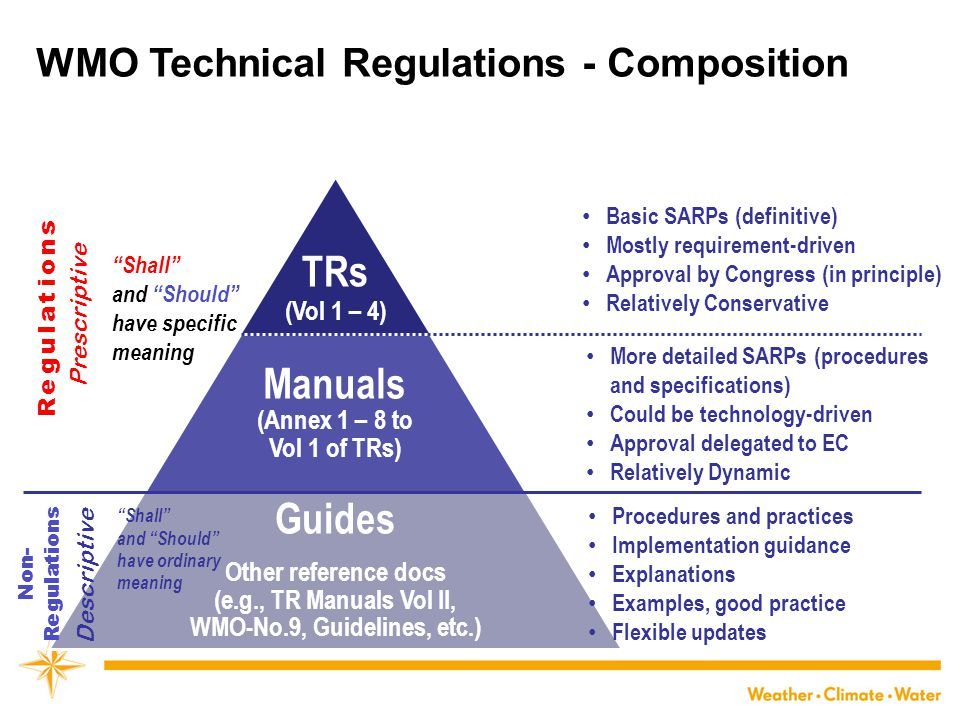 Guides Manuals TRs WMO Technical Regulations - Composition