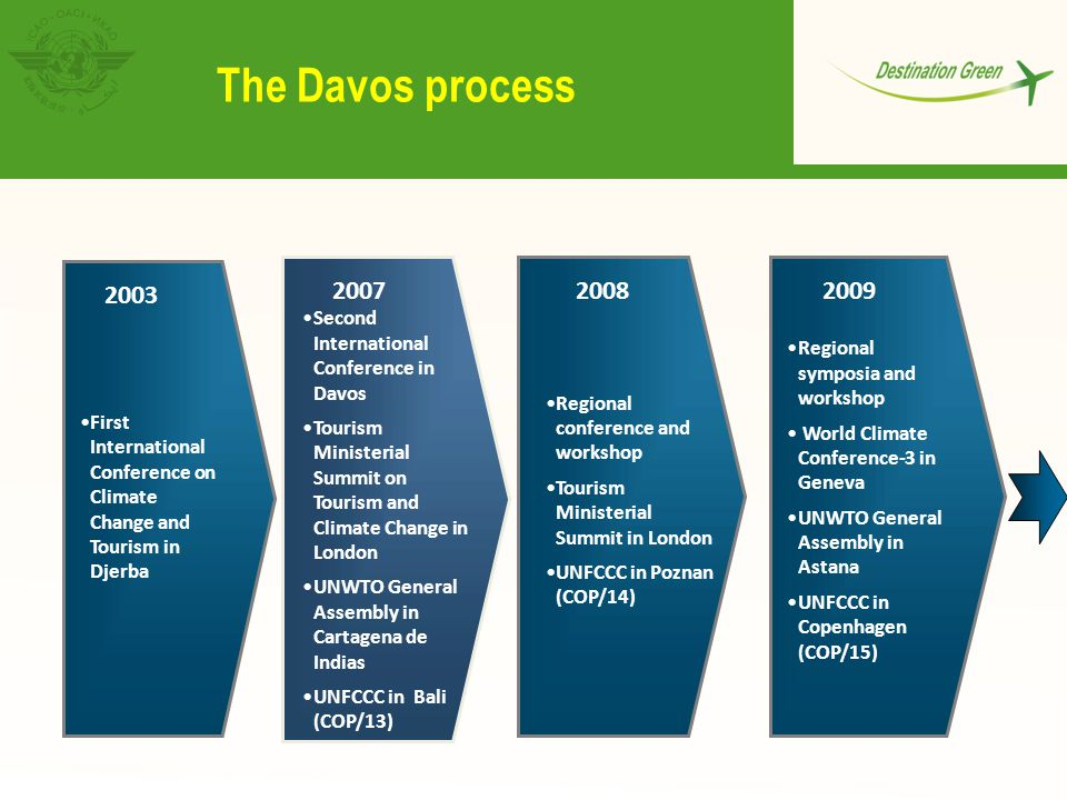 The Davos process 2007. Second International Conference in Davos. Tourism Ministerial Summit on Tourism and Climate Change in London.