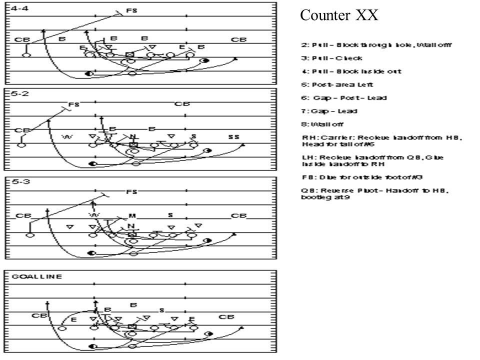 Counter XX Counter Criss Cross Coach John Rice