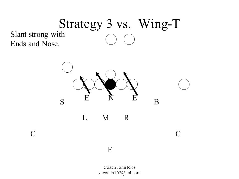 Strategy 3 vs. Wing-T Slant strong with Ends and Nose. E N E S B L M R