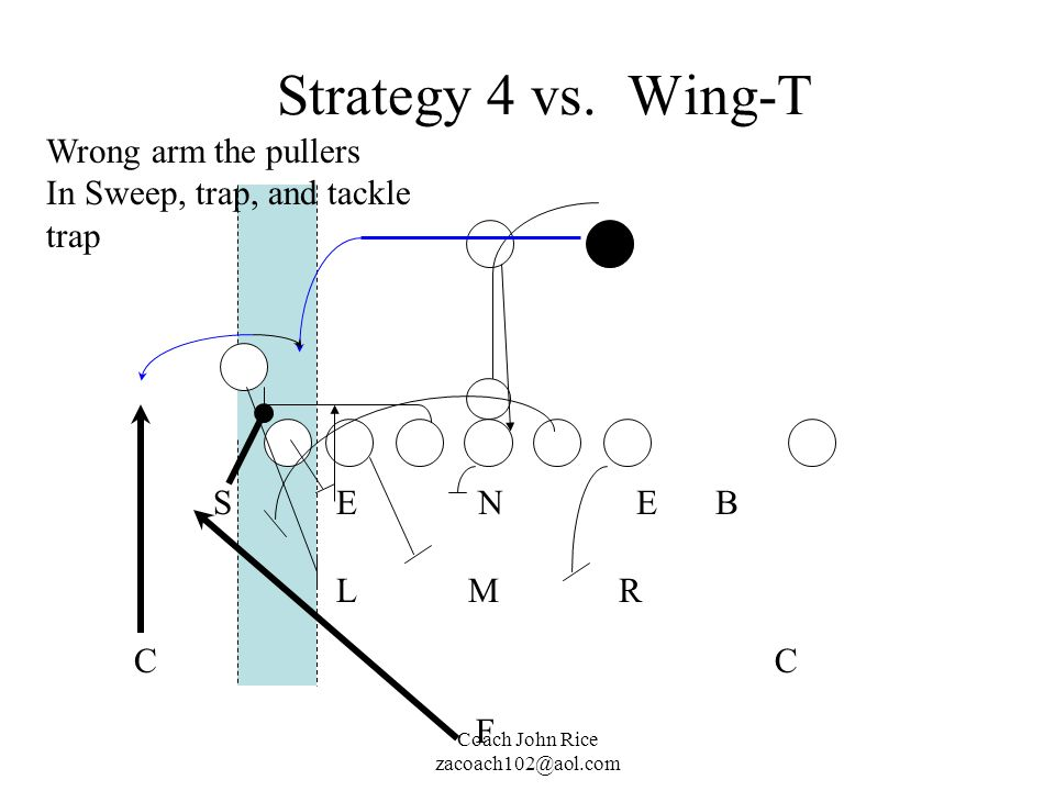 Strategy 4 vs. Wing-T Wrong arm the pullers In Sweep, trap, and tackle