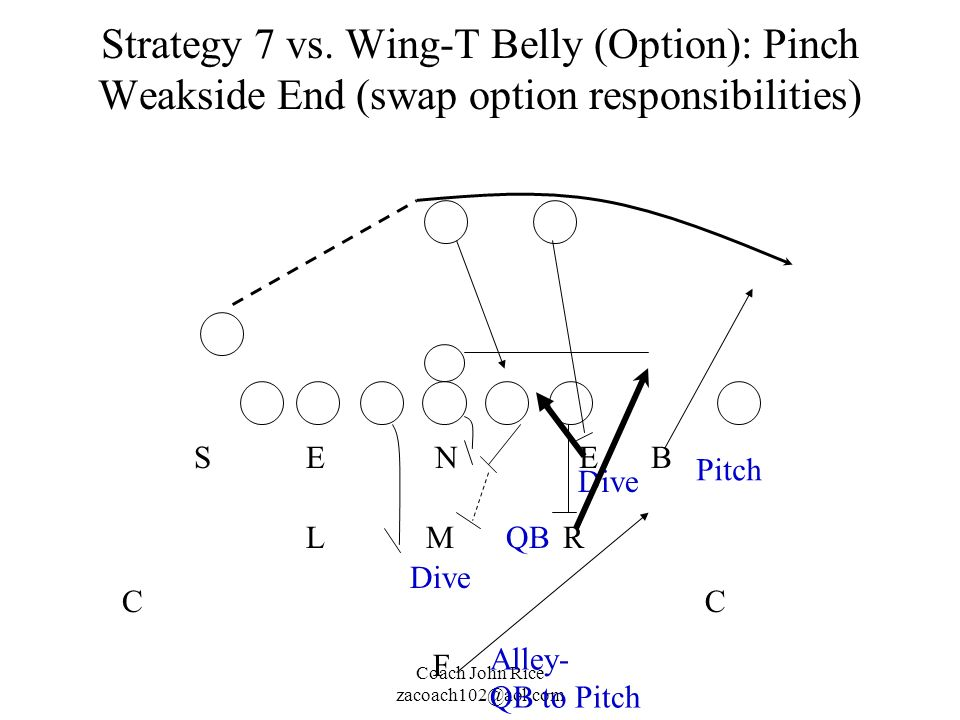 Strategy 7 vs. Wing-T Belly (Option): Pinch Weakside End (swap option responsibilities)