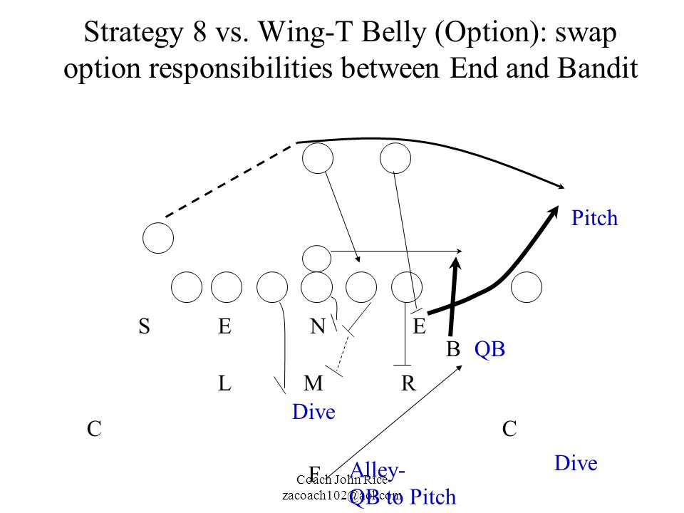 Strategy 8 vs. Wing-T Belly (Option): swap option responsibilities between End and Bandit