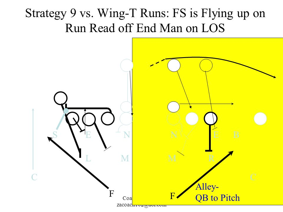 Strategy 9 vs. Wing-T Runs: FS is Flying up on Run Read off End Man on LOS