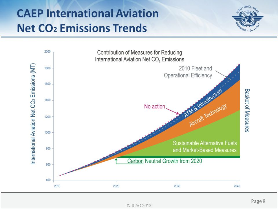 CAEP International Aviation Net CO2 Emissions Trends