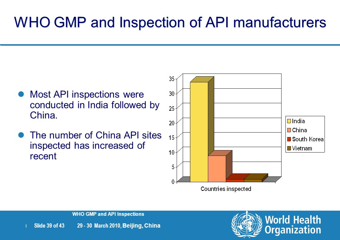 WHO GMP and Inspection of API manufacturers