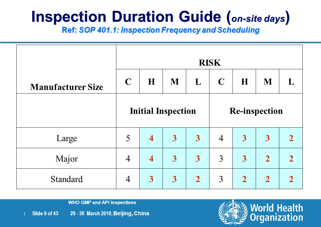 Inspection Duration Guide (on-site days) Ref: SOP 401
